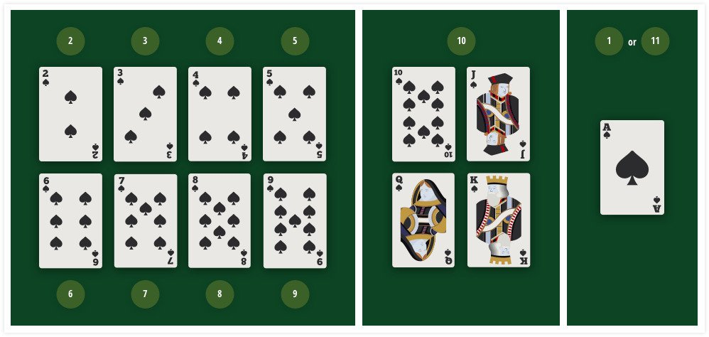 How Are Cards Valued In Blackjack