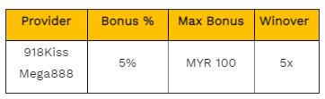 5% unlimted 918kiss reload bonus