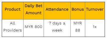 perfect attendance bonus